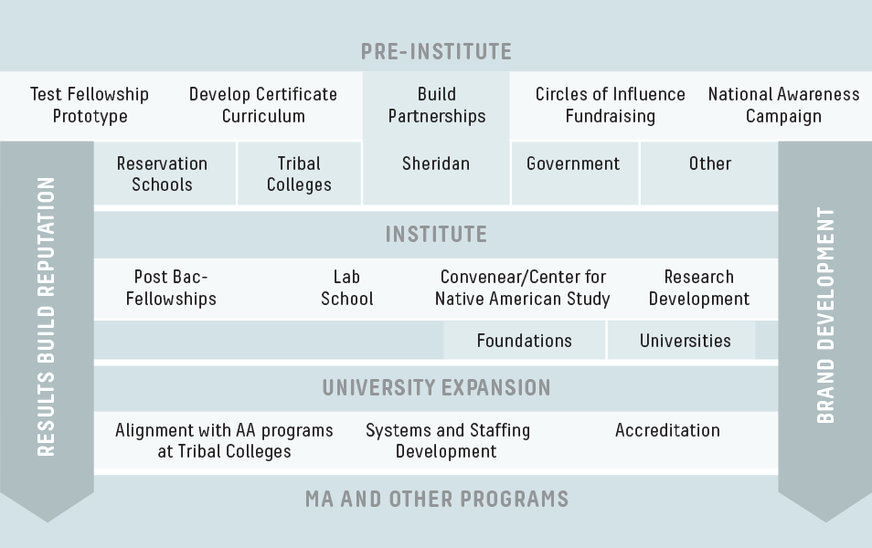 "Chart of the phases for ""University"" project"