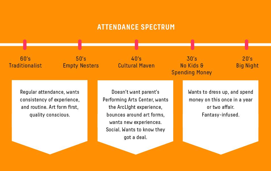 Chart detailing the attendance spectrum