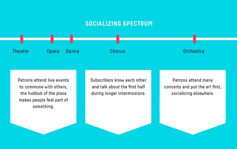 Chart detailing the socializing spectrum