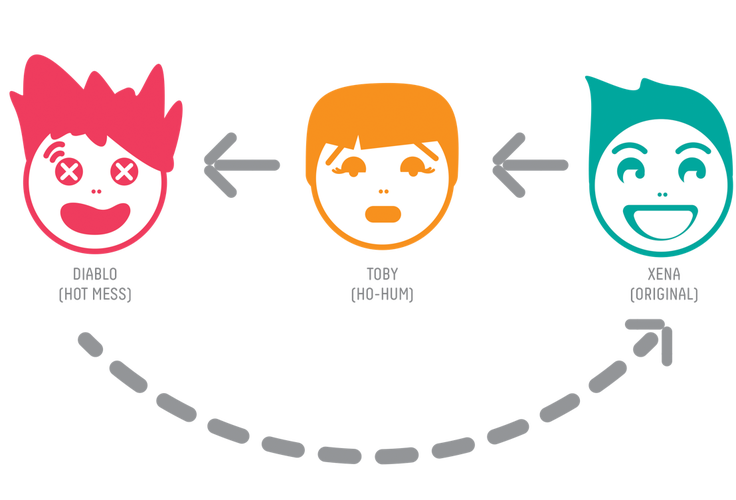 flowchart with three heads